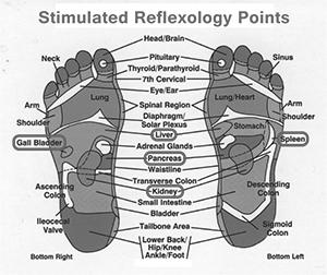 foor detox reflexology