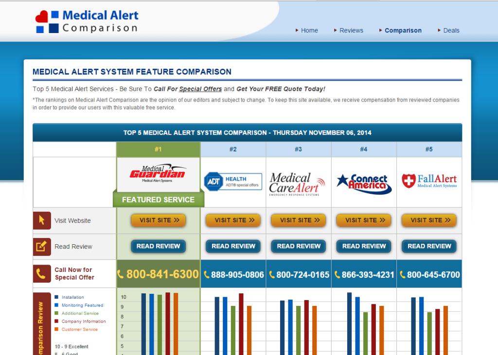 Medical Alert Systems Website